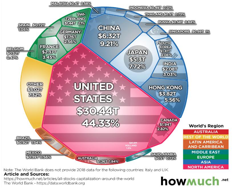 capitalizzazione mondiale